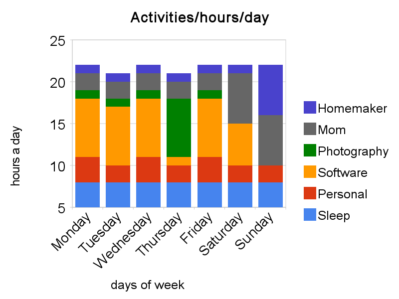 Activities_hours_day