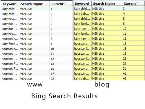 Search engine optimization for Bing